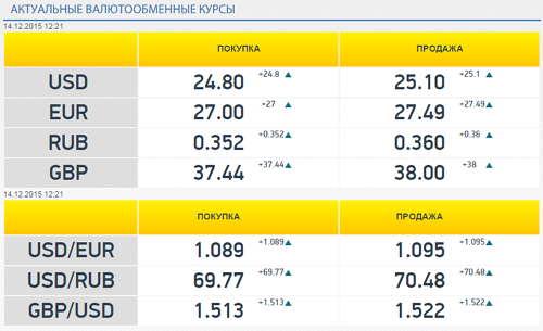 Обмен Bitcoin (BTC) на ЯндексДеньги – где выгоднее обменять?